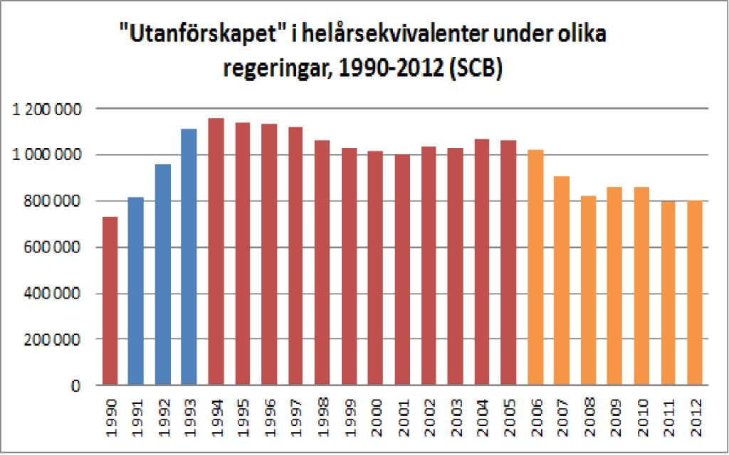 Utanförskapsbild, Carl Bildt
